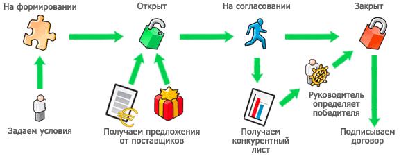 Схема: как проводится тендер в системе Tender.Pro - Tender.Pro: закупки, тендеры, аукционы, электронные торги.